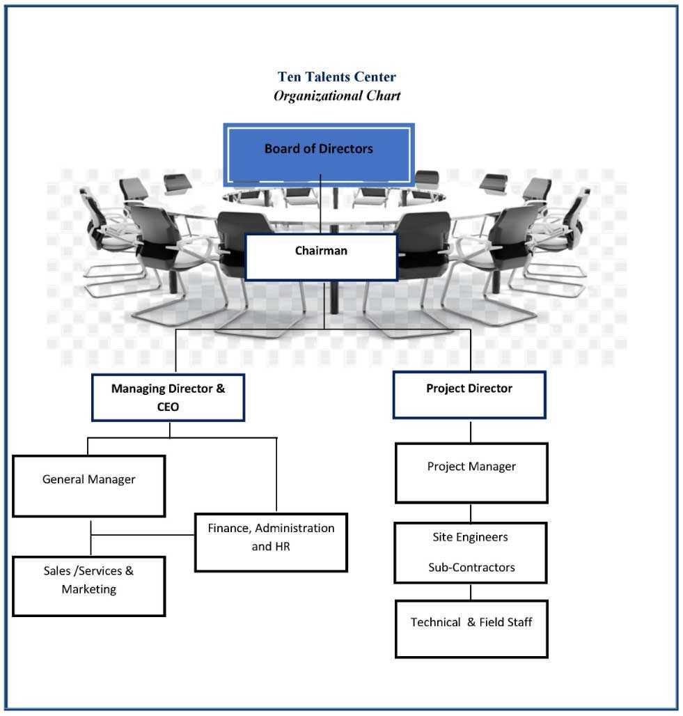 ttc-contracting-chart